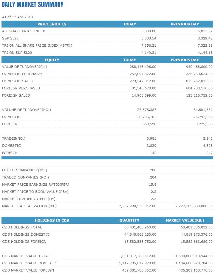 Trade Summary Market - 12/04/2013 Cse150