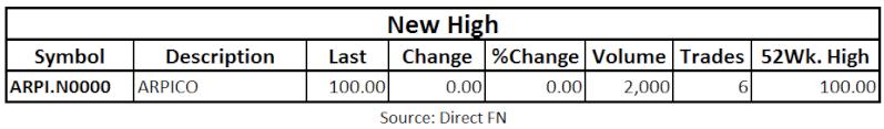 Trade Summary Market - 19/04/2013 High10
