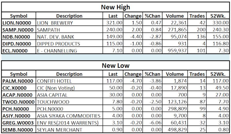 Trade Summary Market - 11/02/2013 Hilo10