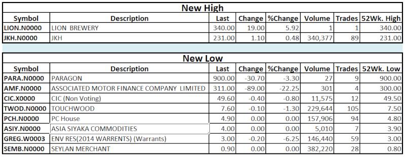 Trade Summary Market - 12/02/2013 Hilo11