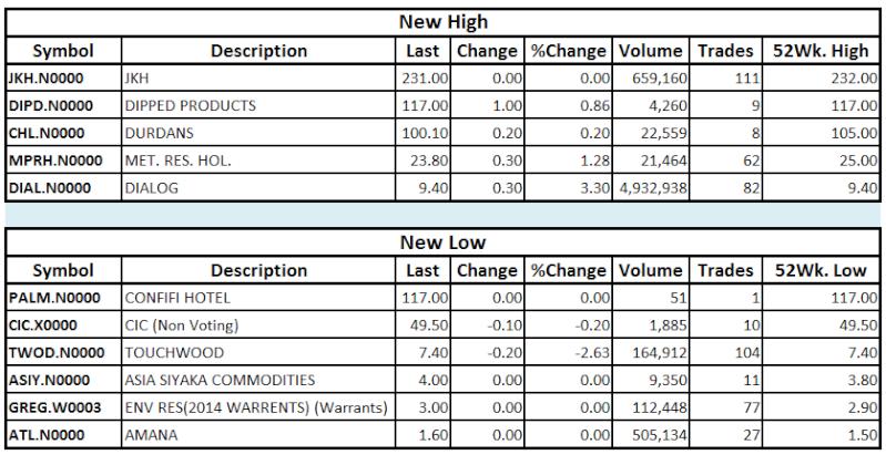 Trade Summary Market - 13/02/2013 Hilo12