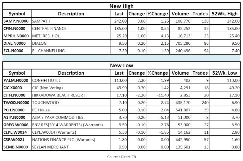 Trade Summary Market - 15/02/2013 Hilo14