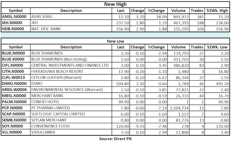 Trade Summary Market - 12/03/2013 Hilo25