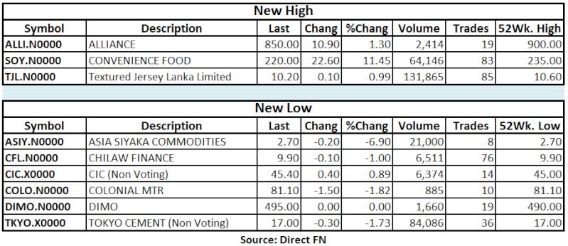 Trade Summary Market - 09/04/2013 Hilo42