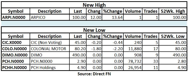 Trade Summary Market - 11/04/2013 Hilo44