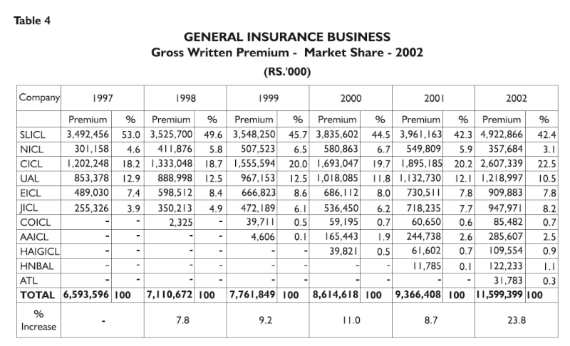 What are the biggest listed insurance firms in terms of market share? Insu310