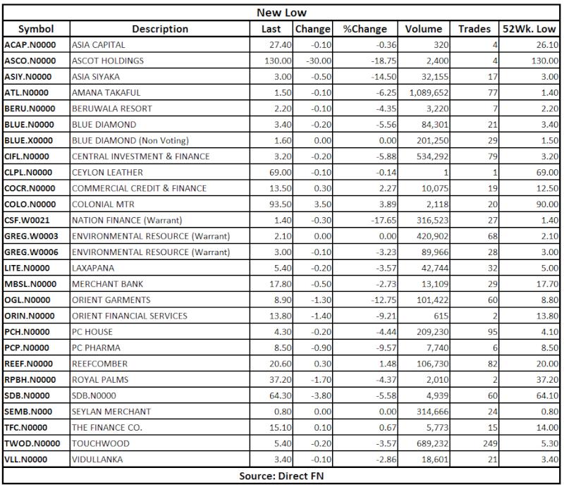 Trade Summary Market - 26/02/2013 Low10