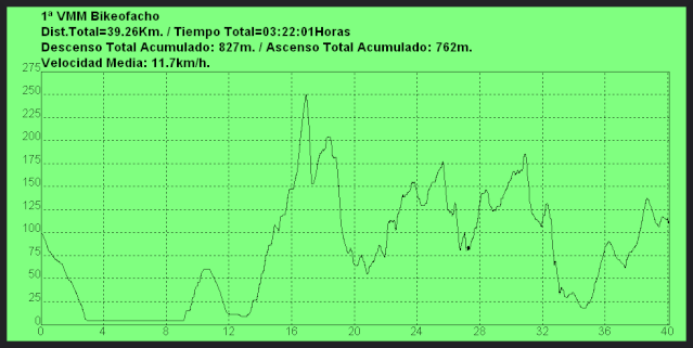 1ª VMM Volta polos Montes do Morrazo (07/04/´13) Bikeof10