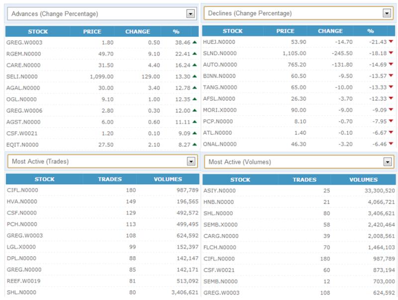 Trade Summary Market - 06/03/2013 060310