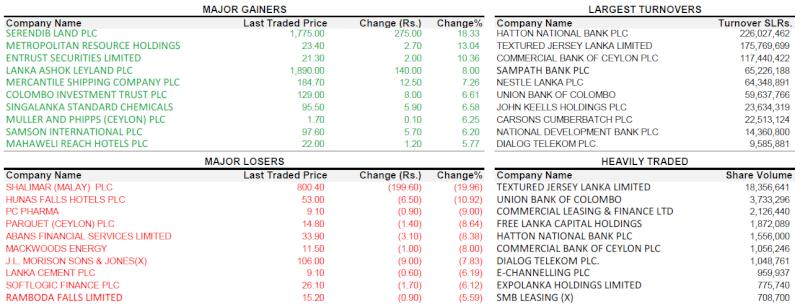 Trade Summary Market - 11/02/2013 110210
