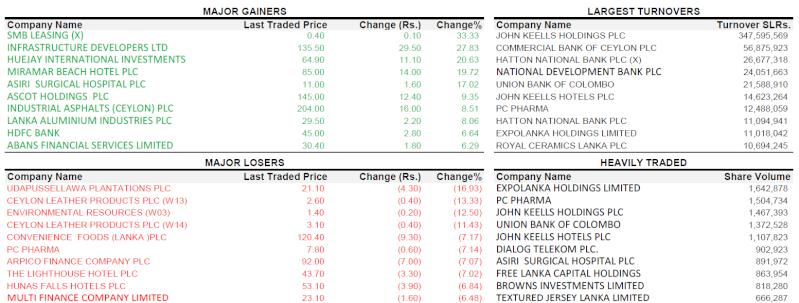 Trade Summary Market - 12/03/2013 120310