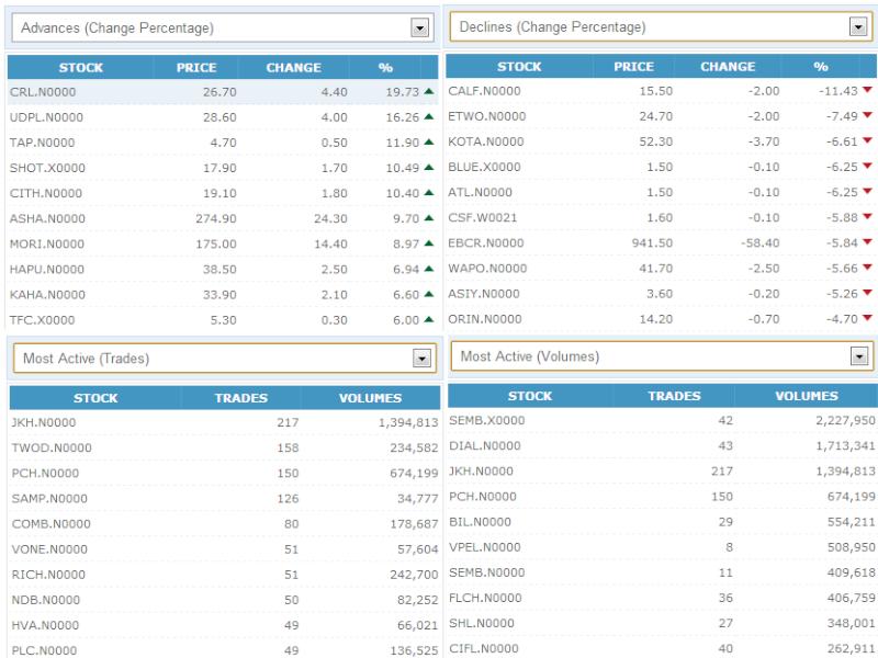 Trade Summary Market - 21/02/2013 210210