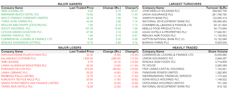 Trade Summary Market - 22/03/2013 220310