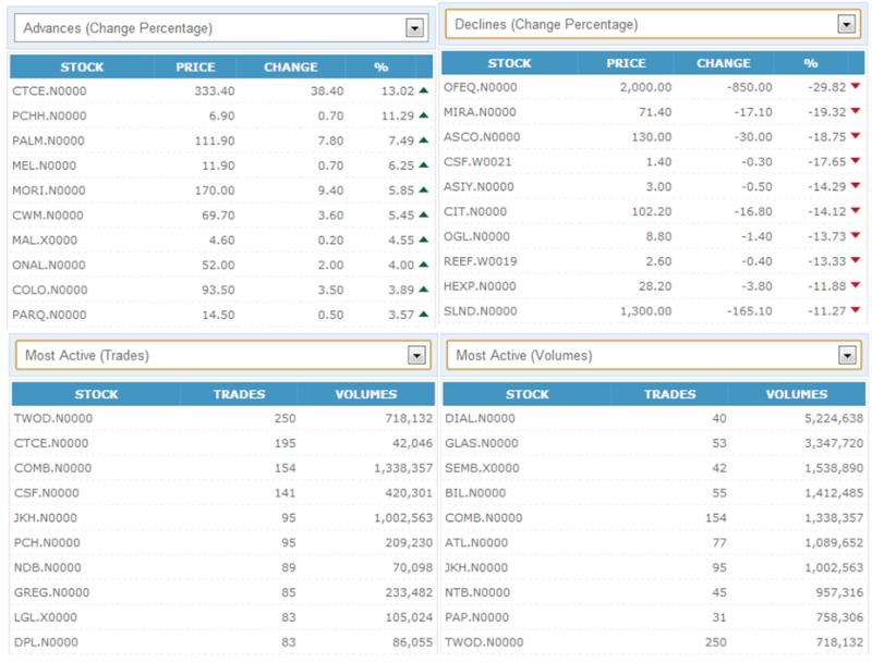 Trade Summary Market - 26/02/2013 260210