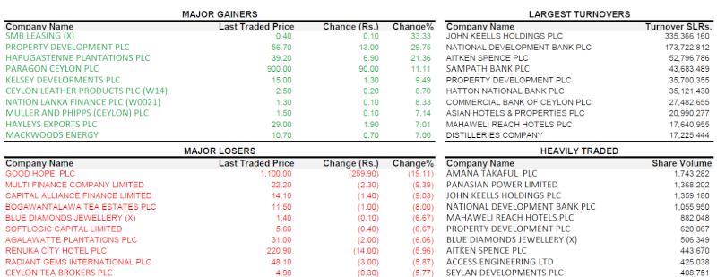 Trade Summary Market - 27/03/2013 270310