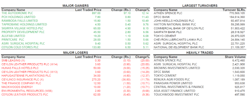 Trade Summary Market - 28/02/2013 280210
