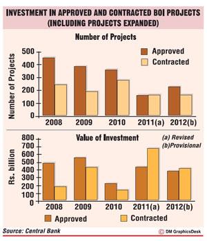 FDIs top US $ 1.3bn; but 2012 target missed Fdis10