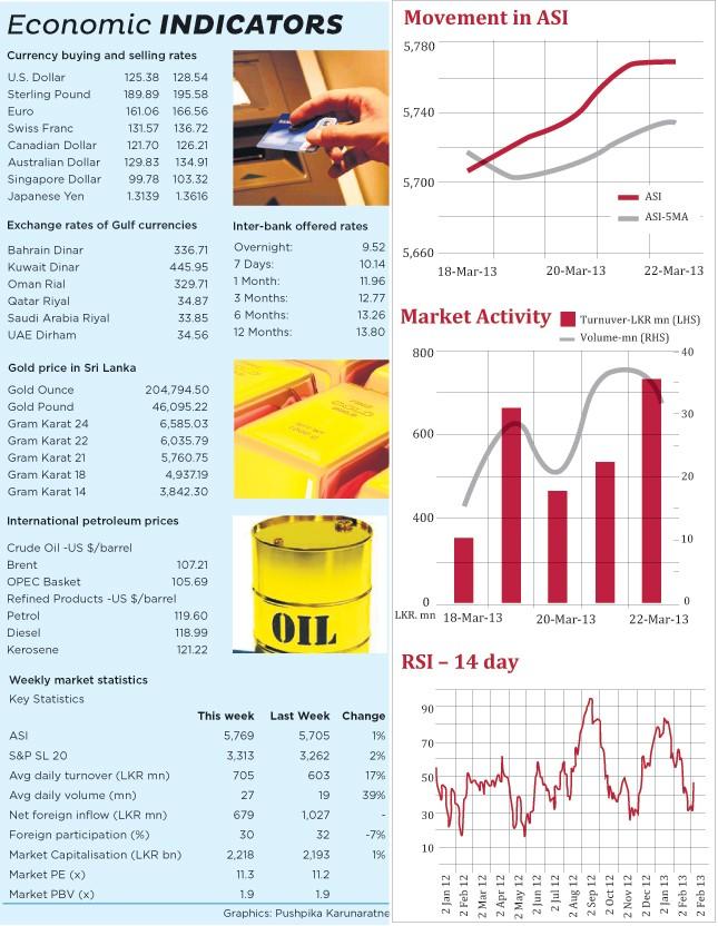 Local, foreign institutional investors bullish on CSE Markt10