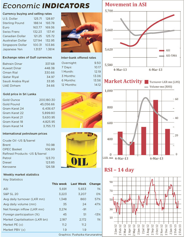 The Bourse Weekly Performance Untitl10