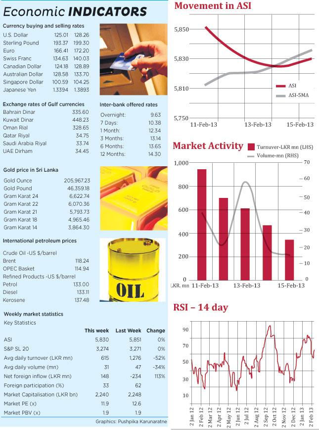 Weekly Market Focus Wije-l10