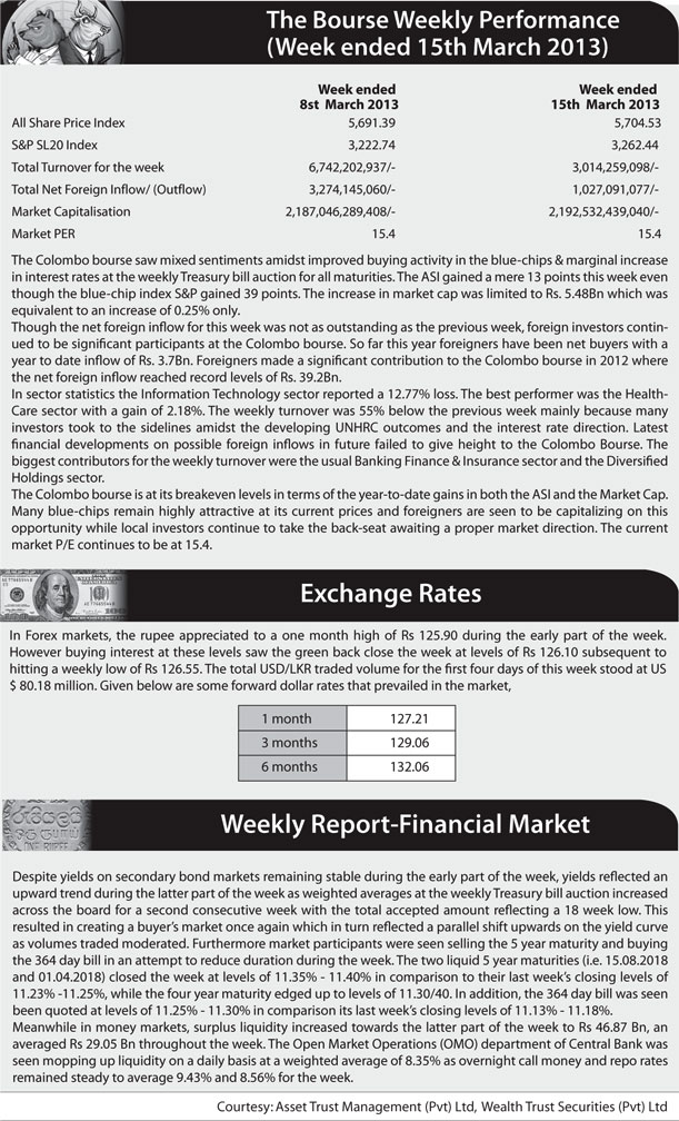 Foreigners lift bourse, net inflow Rs. 1.5bn Z_p-5211