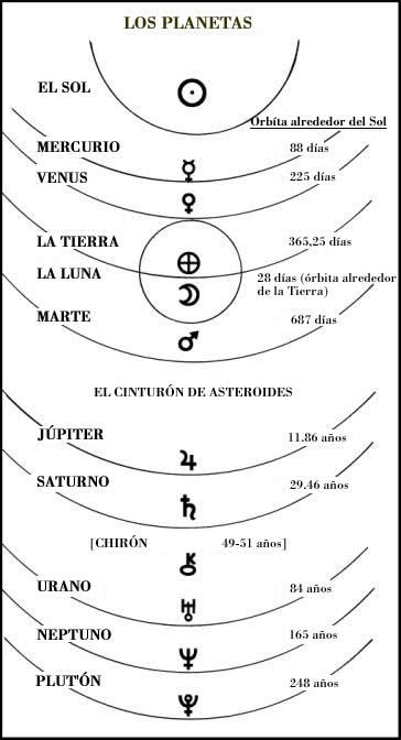 Posición Planetaria ctual - Geocéntrica/Heliocéntrica (Sol) - Simbología/Numerología Planetaria Image010