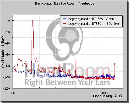 Distorsione armonica - come leggere un grafico 600_3210