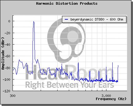 Distorsione armonica - come leggere un grafico 880_610