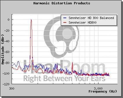 Distorsione armonica - come leggere un grafico Hd800_10