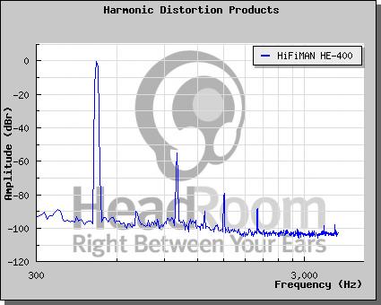 Distorsione armonica - come leggere un grafico Hf40010