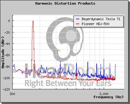 Distorsione armonica - come leggere un grafico T1_pio10