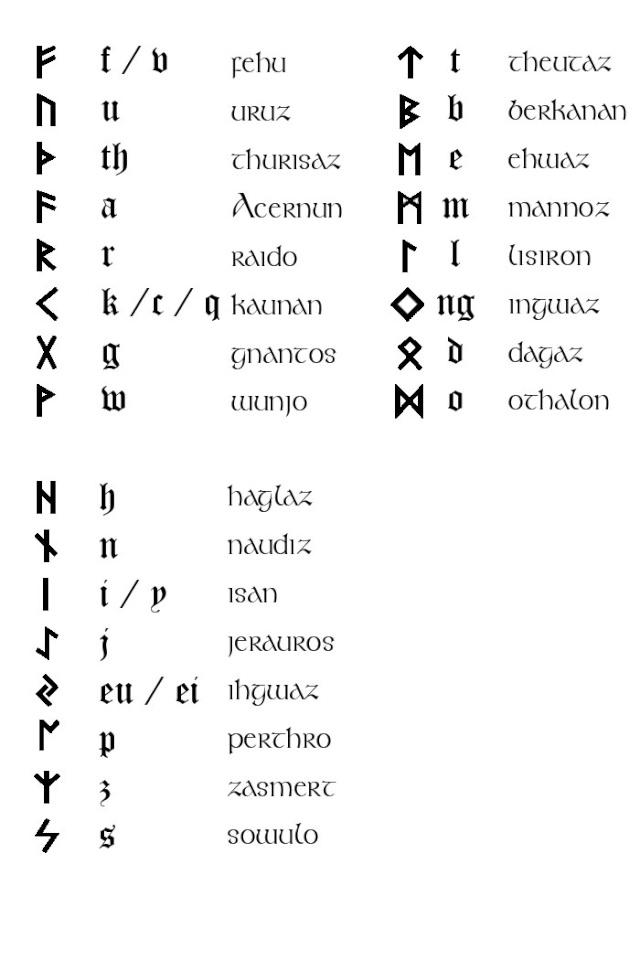Die Schriftzeichen Hag Rauriks Runen_10