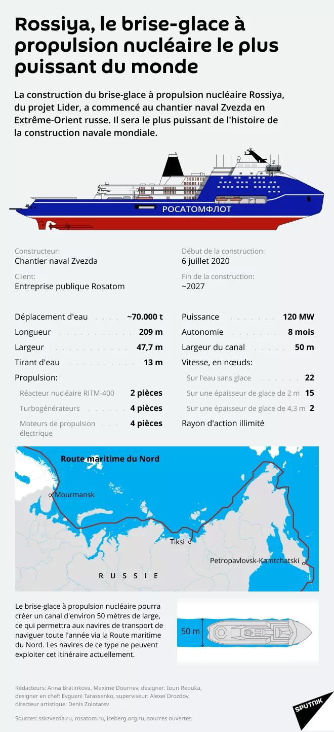 Rossiya, le brise-glace à propulsion nucléaire le plus puiss 10441710