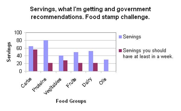 Assignment 11: Excel Part II (Food Stamp Challenge) due April 19 Untitl14