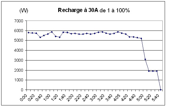 Voici comment charge la ZOE en fonction de l'intensité. Charge13