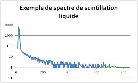 Frottis tritium 110