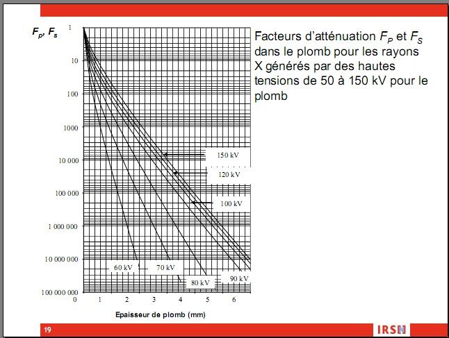 Norme NFC 15-160 Attenu10