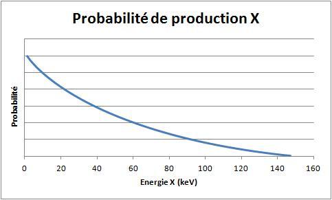 Recherche radiamètre pour électrons + X Proba_10