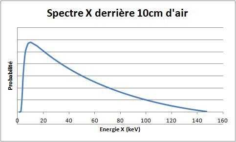 Recherche radiamètre pour électrons + X Spectr10