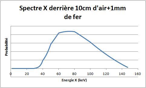 Recherche radiamètre pour électrons + X Spectr11