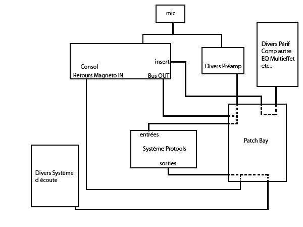 confirmation de schéma de branchement de studio Branch15