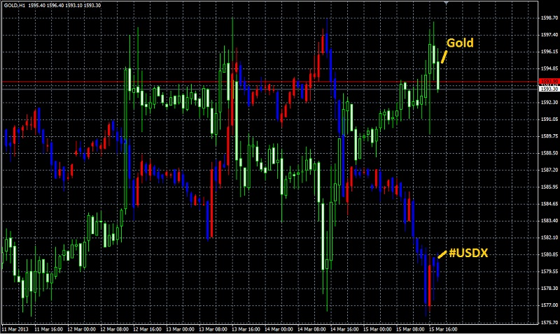Полезные индикаторы Gold_u11
