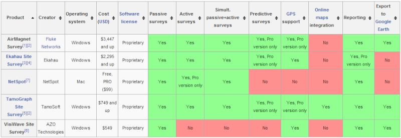 Đánh giá NetSpot trên OS X - ứng dụng phân tích và khảo sát mạng Wi-Fi dễ dùng Wirele10