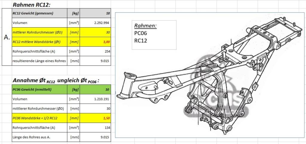 Rahmen PC06 vs. RC12 Rahmen12
