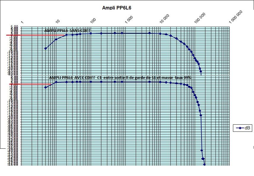 Essai Cdiff Hawksford sur ampli tubes et transistors  - Page 8 Compar11