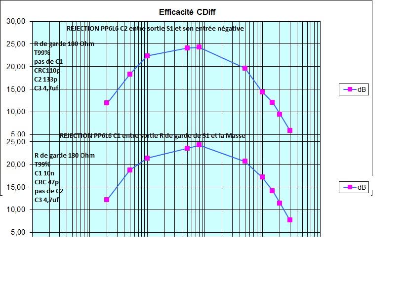 Essai Cdiff Hawksford sur ampli tubes et transistors  - Page 9 Compar12