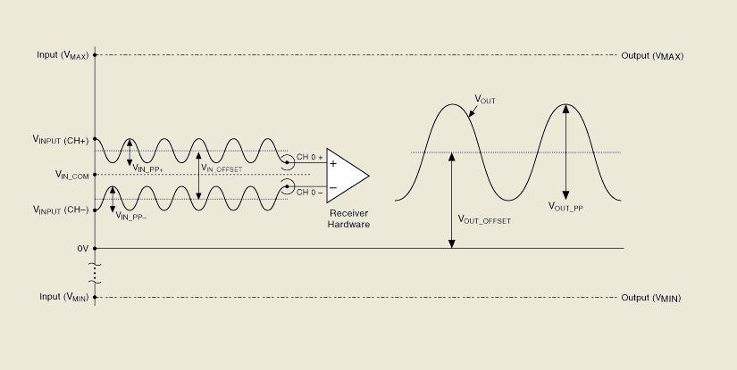 Liaisons symétriques & asymétriques en audio - Page 5 Differ11