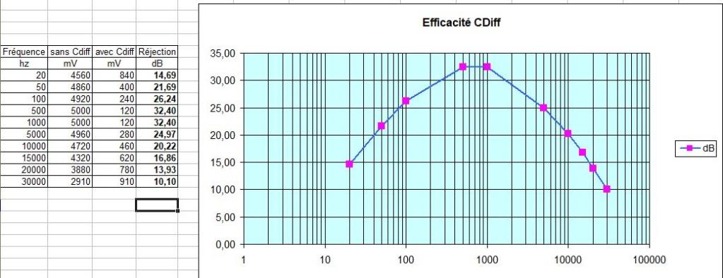 Essai Cdiff Hawksford sur ampli tubes et transistors  - Page 9 Effica10