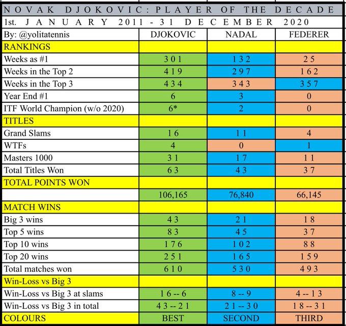 Statistiques du Tennis Enxkka10