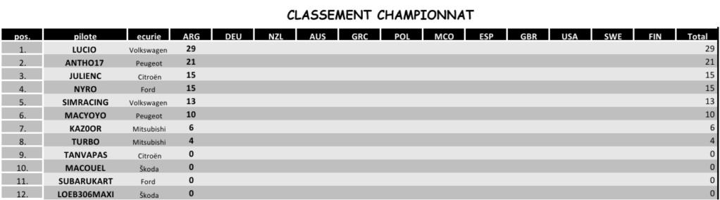 [DIRT 2.0] championnat CDR5 Screen17